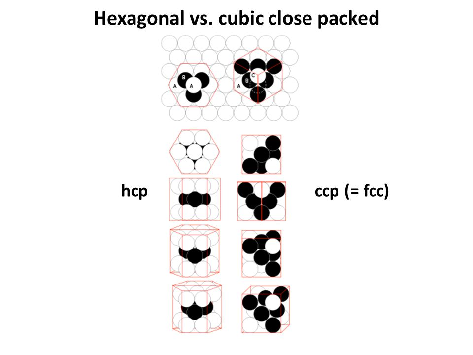 Hexagonal vs. cubic close packed