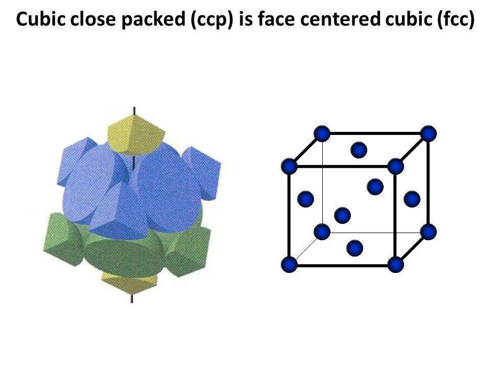 Cubic close packed (ccp) is face centered cubic (fcc)
