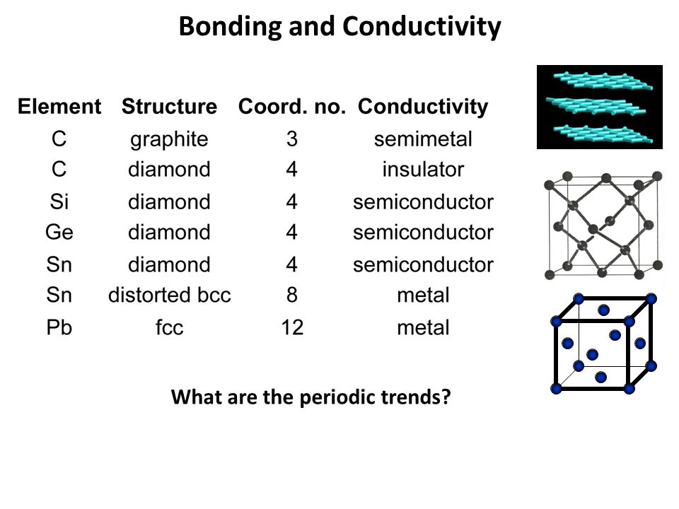 Bonding and Conductivity What are the periodic trends