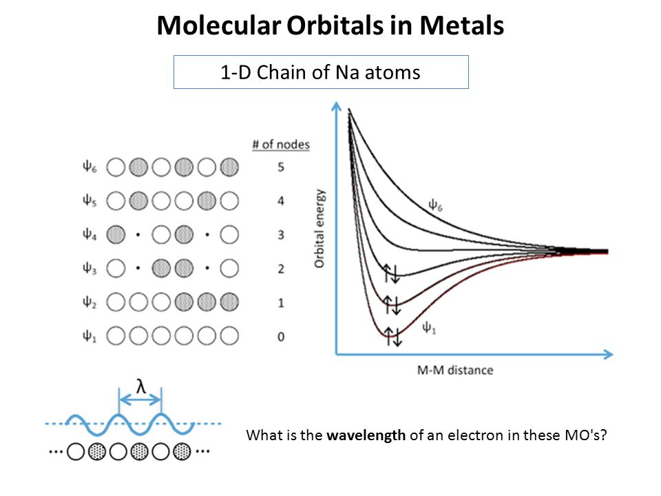 Molecular Orbitals in Metals