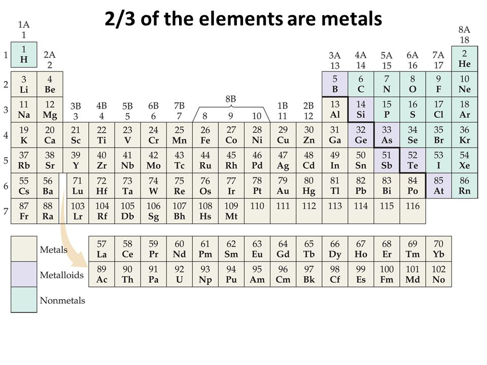 2/3 of the elements are metals