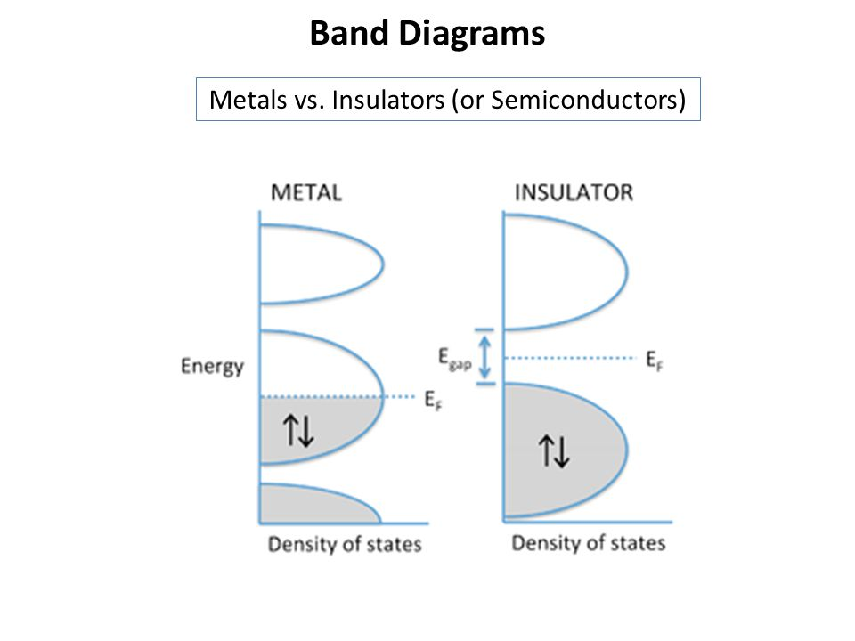 Metals vs. Insulators (or Semiconductors)