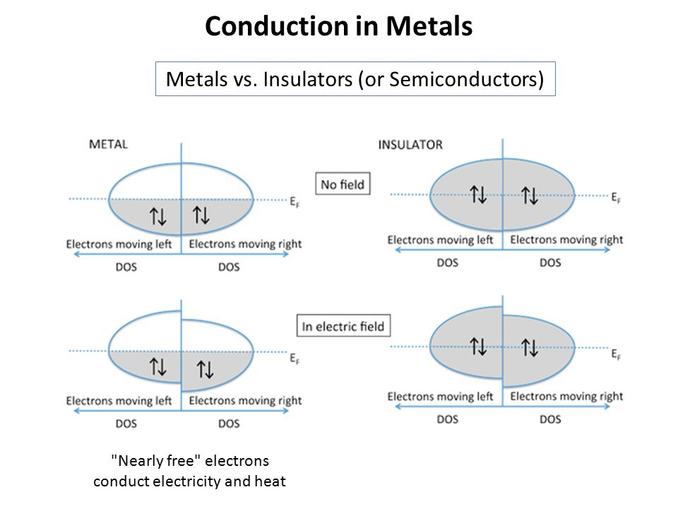 Conduction in Metals Metals vs. Insulators (or Semiconductors)