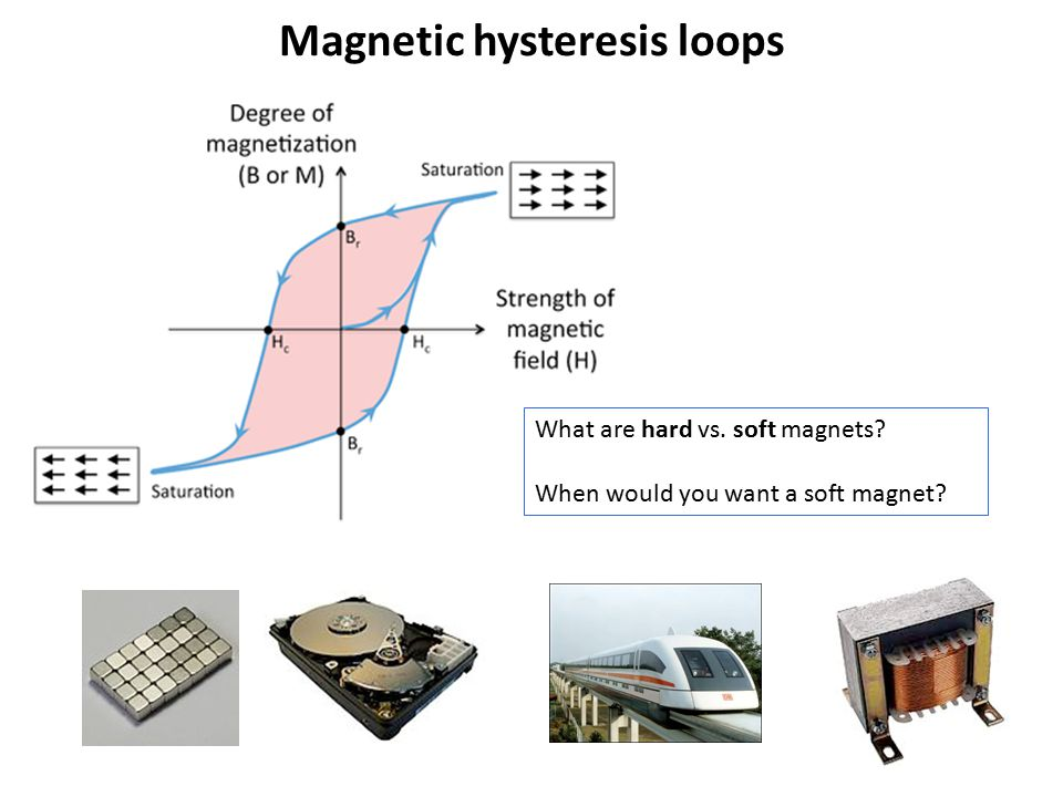 Magnetic hysteresis loops