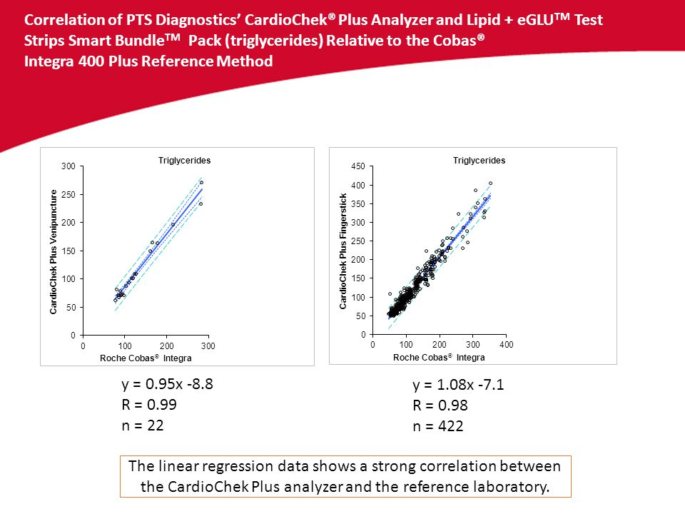 Correlation of PTS Diagnostics' CardioChek® Plus Analyzer and Lipid + eGLUTM Test Strips Smart BundleTM Pack (triglycerides) Relative to the Cobas® Integra 400 Plus Reference Method