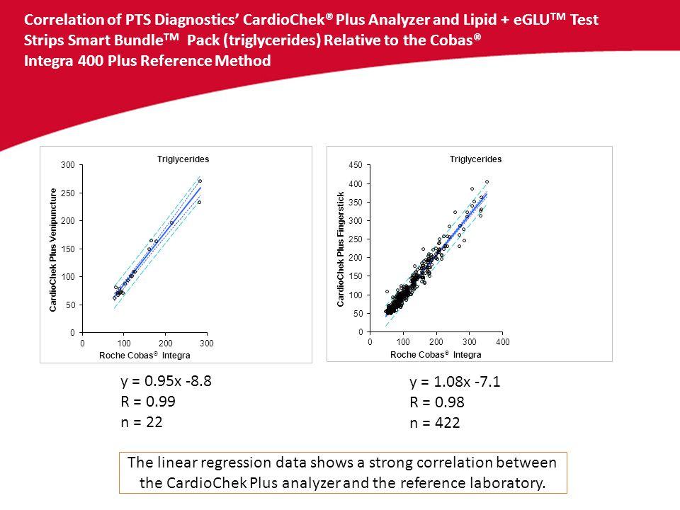 Correlation of PTS Diagnostics' CardioChek® Plus Analyzer and Lipid + eGLUTM Test Strips Smart BundleTM Pack (triglycerides) Relative to the Cobas® Integra 400 Plus Reference Method