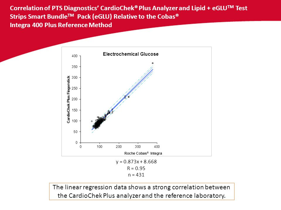 Correlation of PTS Diagnostics' CardioChek® Plus Analyzer and Lipid + eGLUTM Test Strips Smart BundleTM Pack (eGLU) Relative to the Cobas® Integra 400 Plus Reference Method