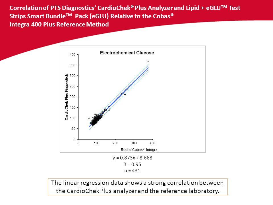 Correlation of PTS Diagnostics' CardioChek® Plus Analyzer and Lipid + eGLUTM Test Strips Smart BundleTM Pack (eGLU) Relative to the Cobas® Integra 400 Plus Reference Method