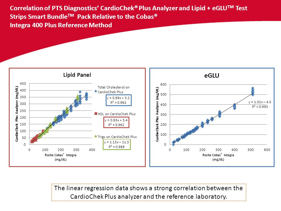 Correlation of PTS Diagnostics' CardioChek® Plus Analyzer and Lipid + eGLUTM Test Strips Smart BundleTM Pack Relative to the Cobas® Integra 400 Plus Reference Method