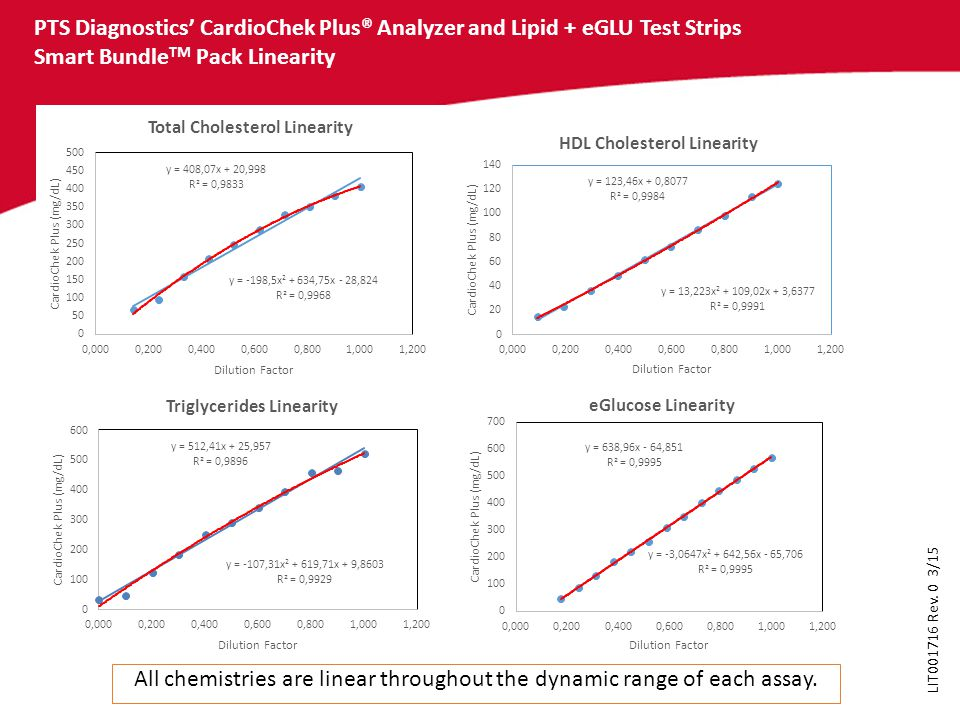 All chemistries are linear throughout the dynamic range of each assay.