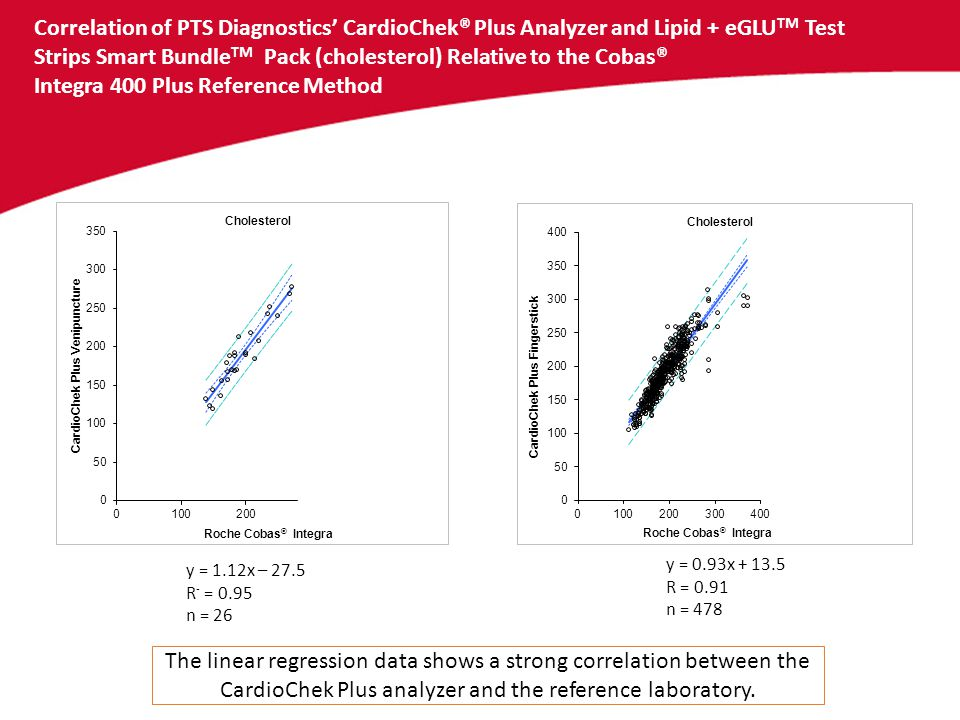 Correlation of PTS Diagnostics' CardioChek® Plus Analyzer and Lipid + eGLUTM Test Strips Smart BundleTM Pack (cholesterol) Relative to the Cobas® Integra 400 Plus Reference Method