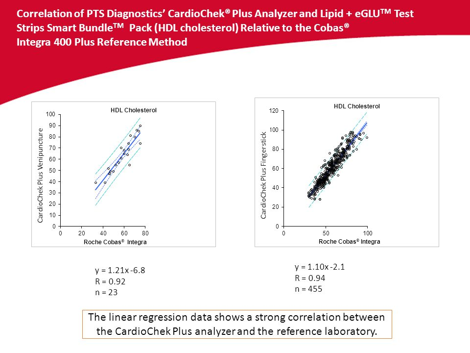 Correlation of PTS Diagnostics' CardioChek® Plus Analyzer and Lipid + eGLUTM Test Strips Smart BundleTM Pack (HDL cholesterol) Relative to the Cobas® Integra 400 Plus Reference Method