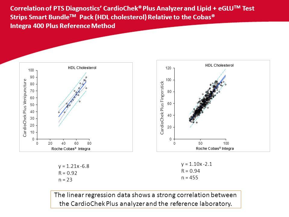 Correlation of PTS Diagnostics' CardioChek® Plus Analyzer and Lipid + eGLUTM Test Strips Smart BundleTM Pack (HDL cholesterol) Relative to the Cobas® Integra 400 Plus Reference Method