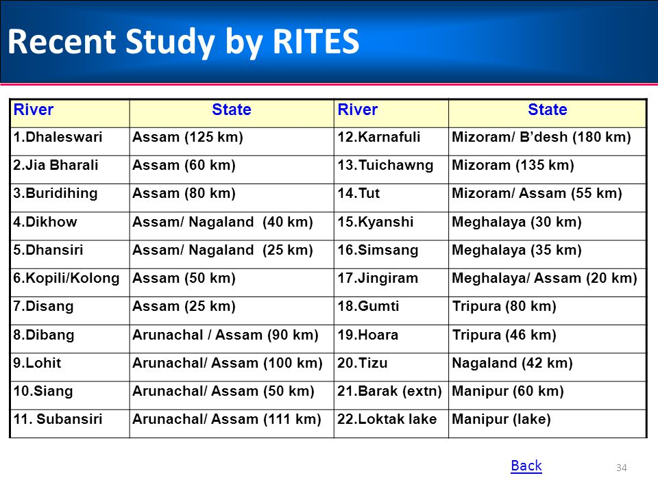 Recent Study by RITES River State Back 1.Dhaleswari Assam (125 km)