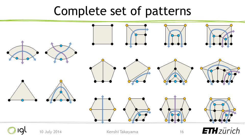 Complete set of patterns