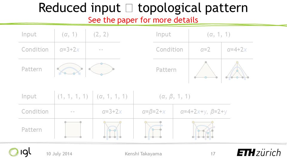 Reduced input  topological pattern See the paper for more details