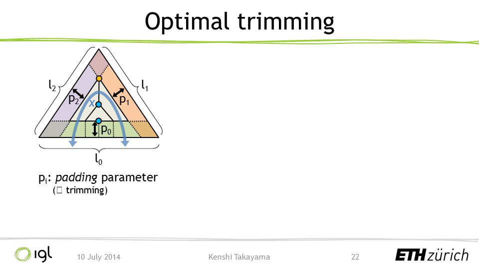 Optimal trimming l0 l1 l2 p2 x p1 p0 pi: padding parameter