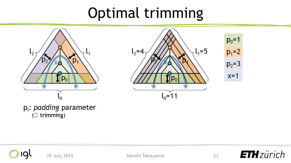 Optimal trimming l0 l1 l2 l0=11 l1=5 l2=4 p0=1 p2 p2 p1 x p1=2 p1 x