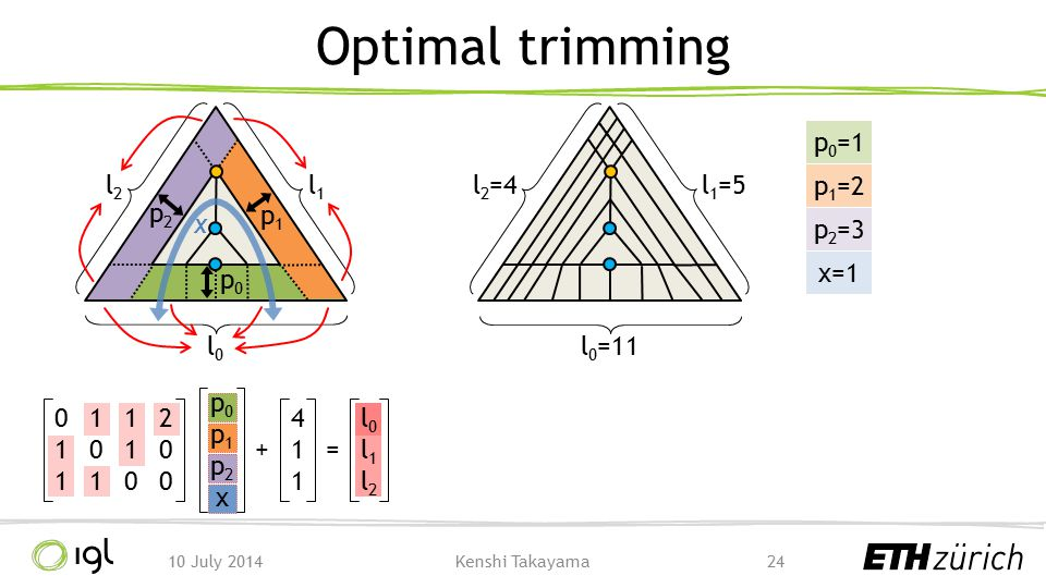 Optimal trimming l0 l1 l2 l0=11 l1=5 l2=4 p0=1 p2 x p1=2 p1 p2=3 x=1
