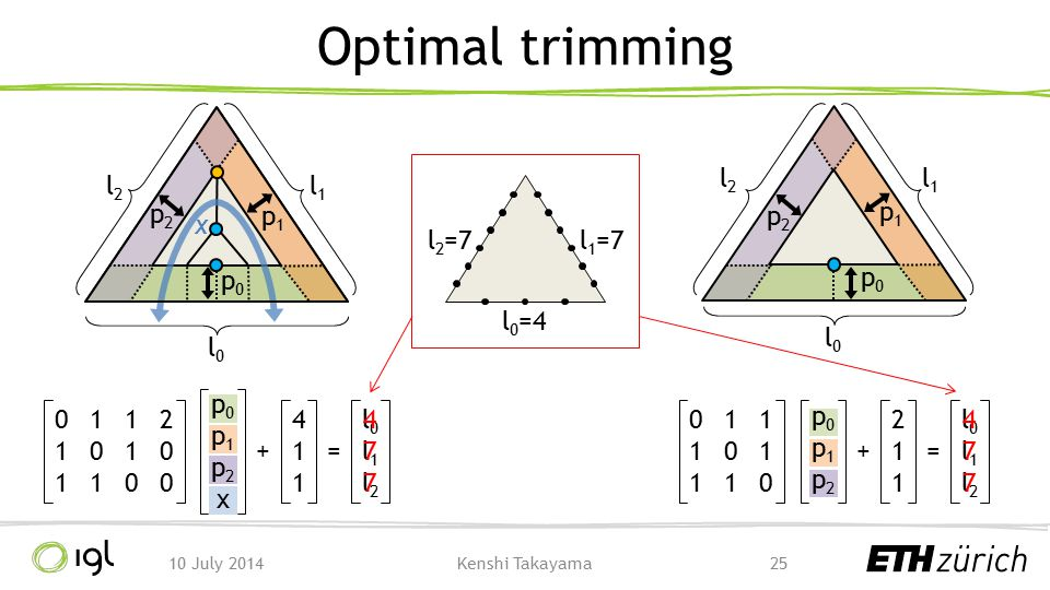 Optimal trimming l0=4 l1=7 l2=7 l2 l1 l2 l1 p2 p1 p2 p1 x p0 p0 l0 l0