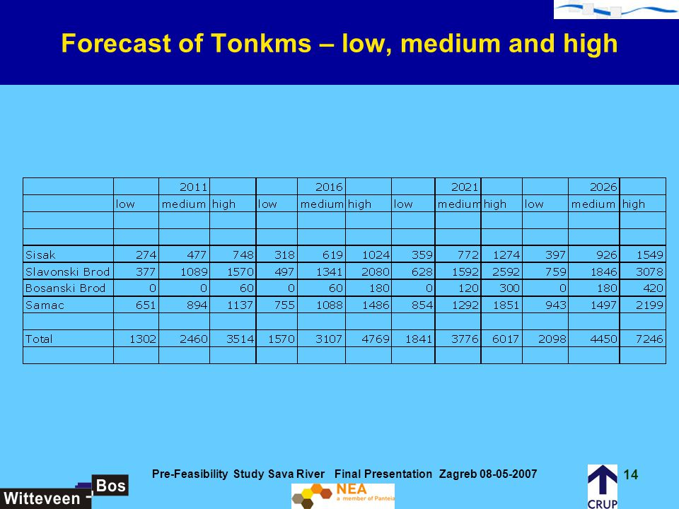 Forecast of Tonkms – low, medium and high