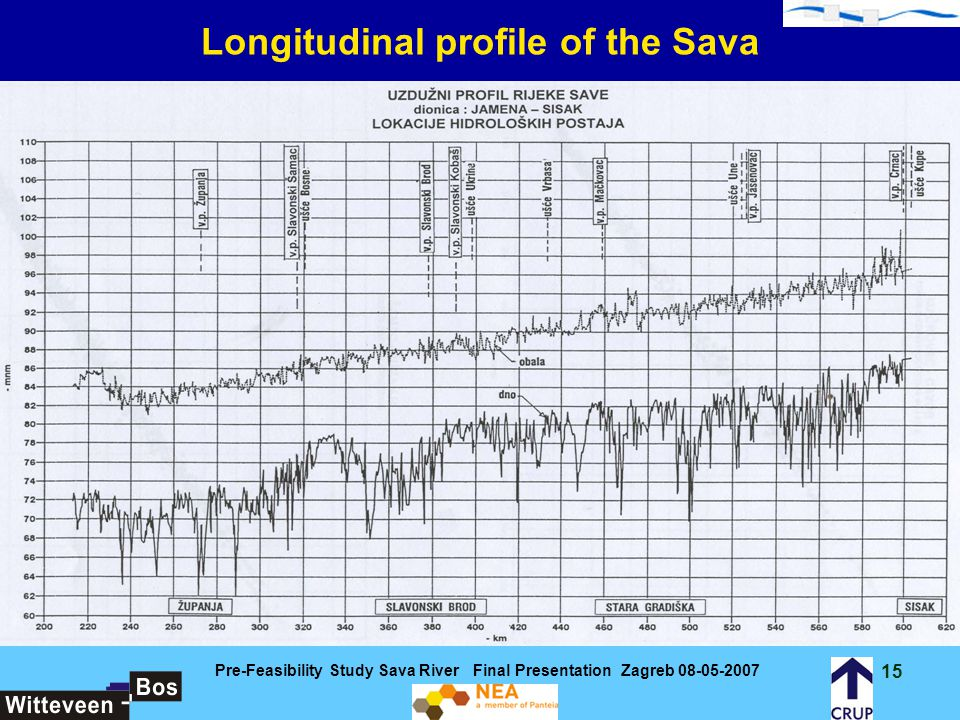 Longitudinal profile of the Sava