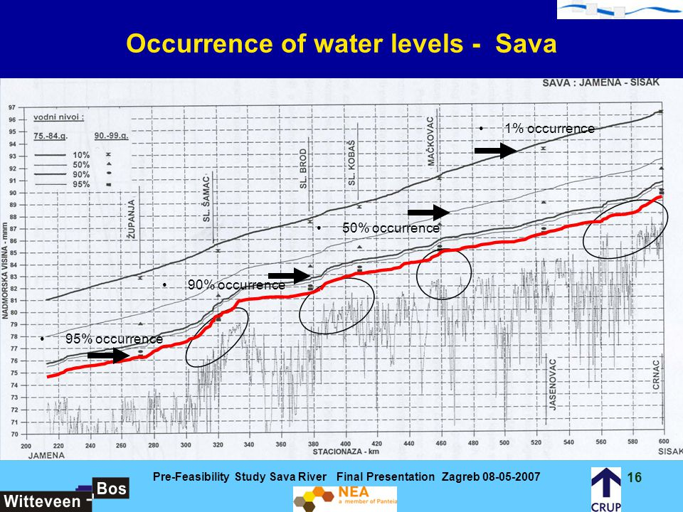 Occurrence of water levels - Sava
