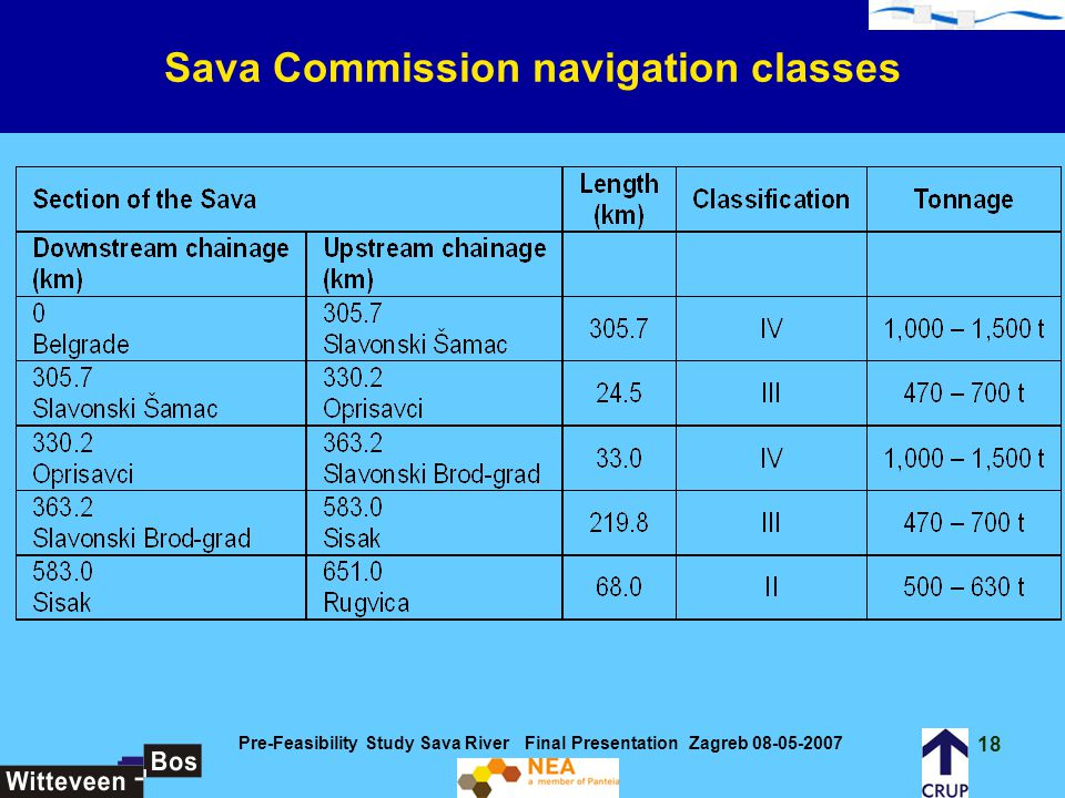 Sava Commission navigation classes