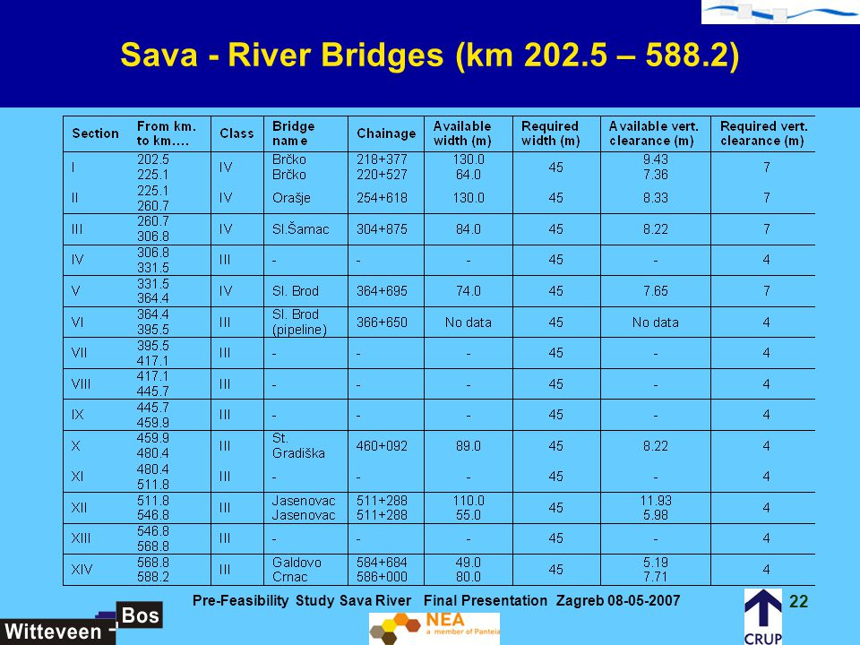 Sava - River Bridges (km 202.5 – 588.2)
