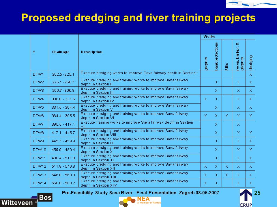 Proposed dredging and river training projects