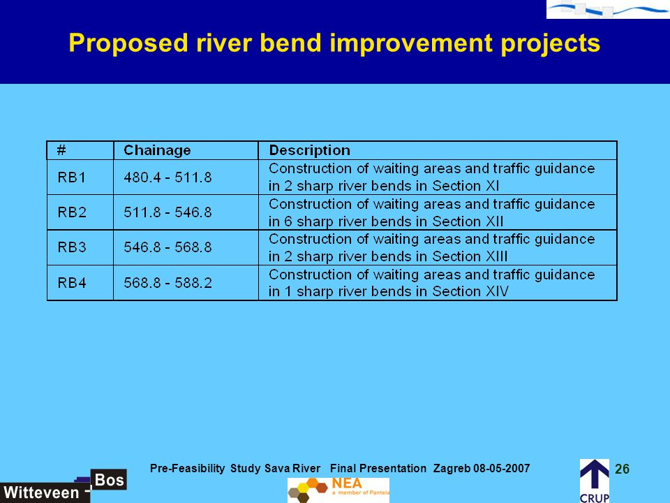 Proposed river bend improvement projects