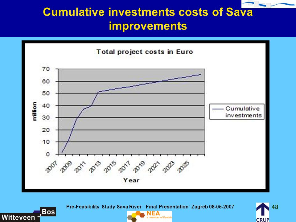 Cumulative investments costs of Sava improvements