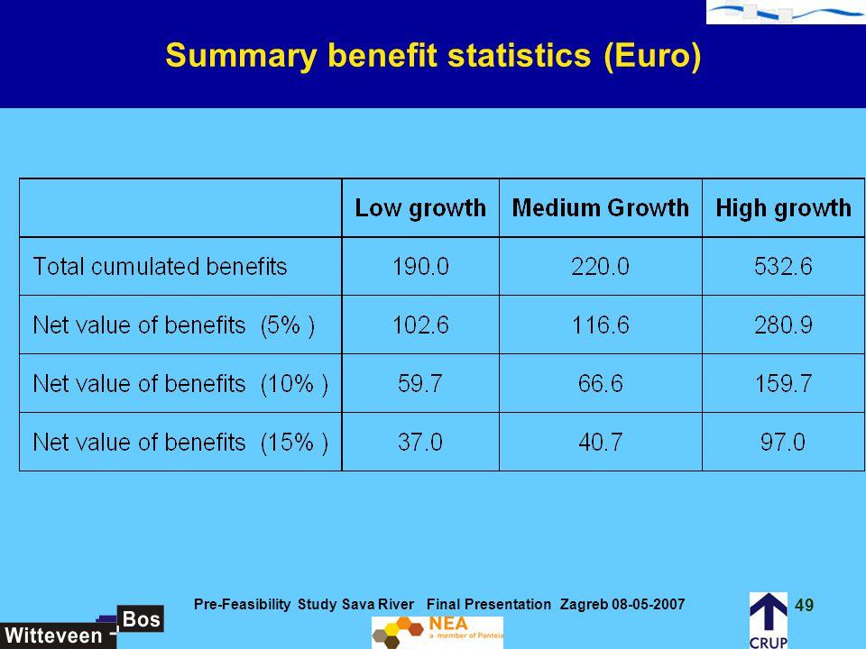 Summary benefit statistics (Euro)