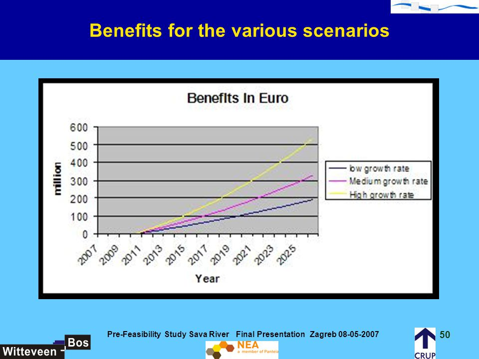 Benefits for the various scenarios