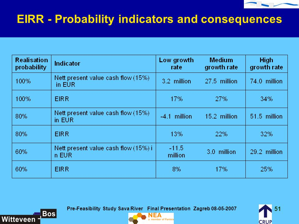 EIRR - Probability indicators and consequences