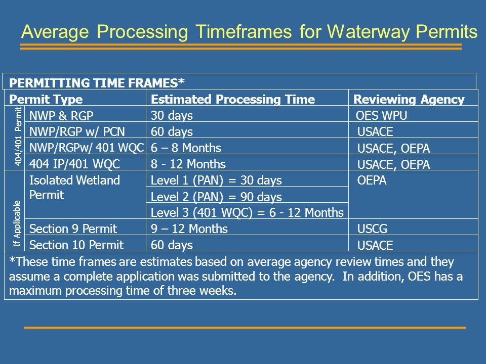 Average Processing Timeframes for Waterway Permits