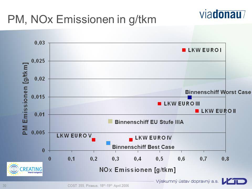 PM, NOx Emissionen in g/tkm