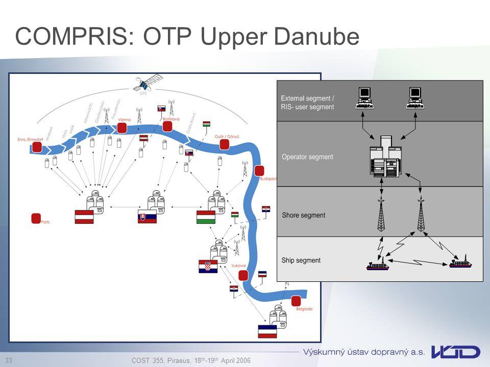 COMPRIS: OTP Upper Danube