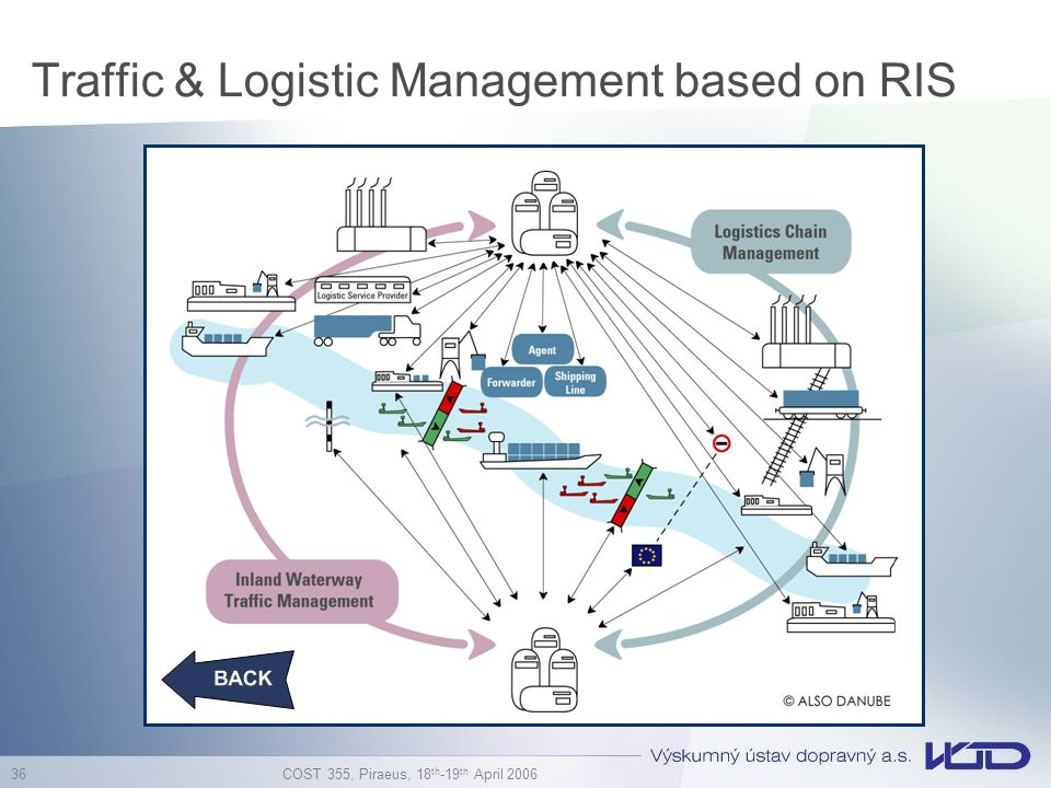 Traffic & Logistic Management based on RIS