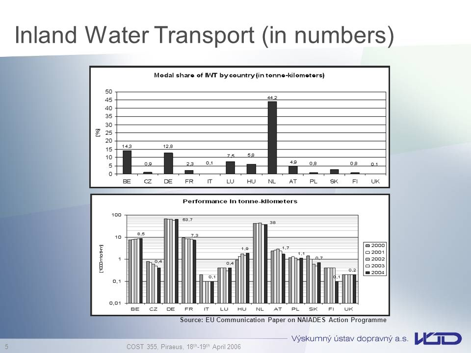 Inland Water Transport (in numbers)