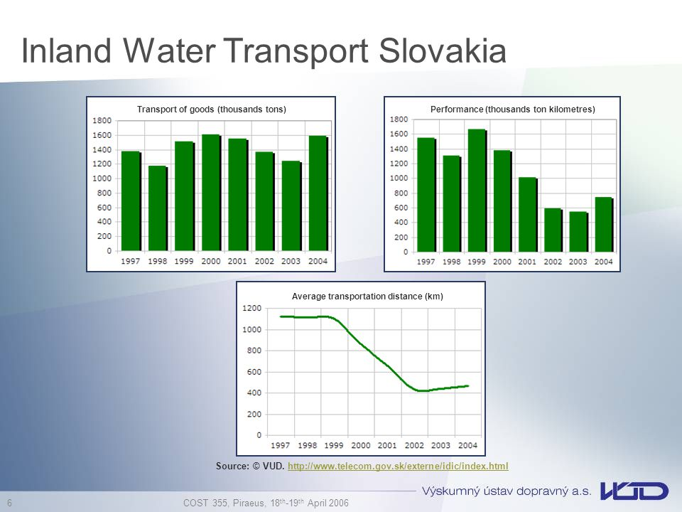Inland Water Transport Slovakia