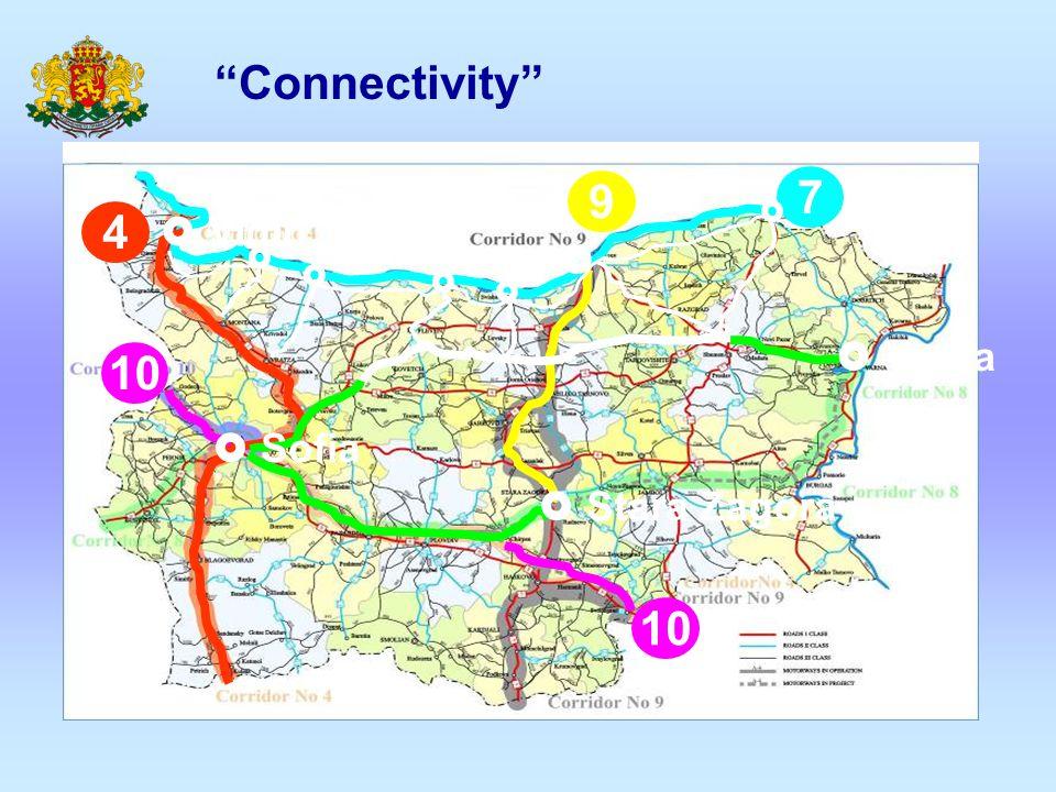Connectivity 7 9 4 10  Vidin Ruse   Varna  Sofia  Stara Zagora