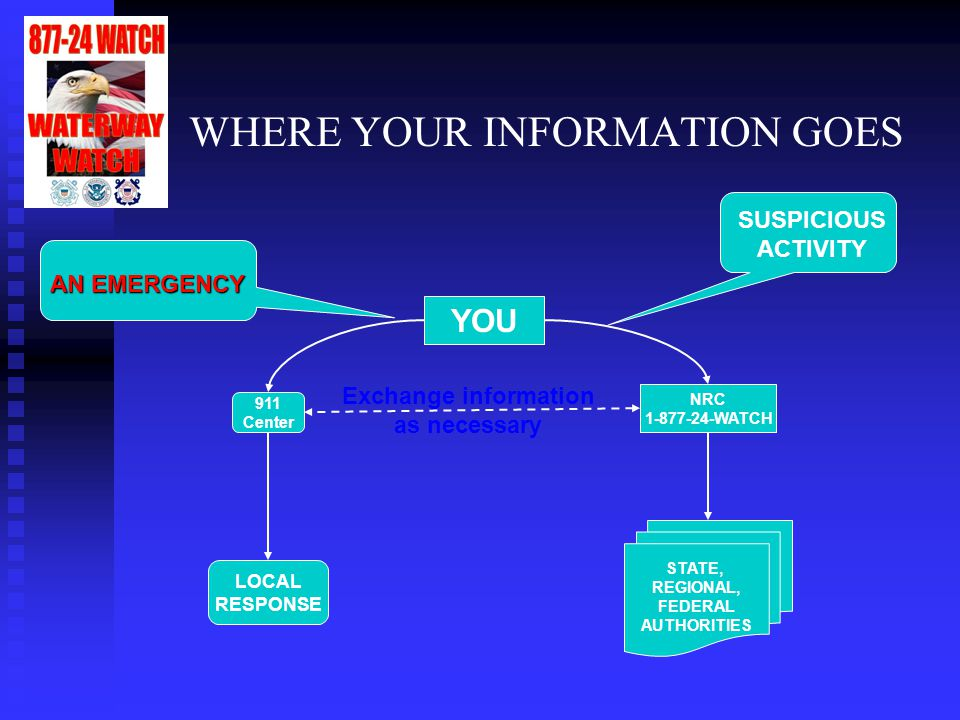 WHERE YOUR INFORMATION GOES