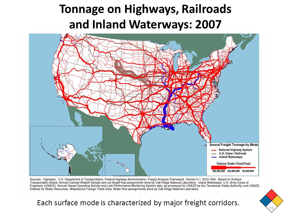Tonnage on Highways, Railroads