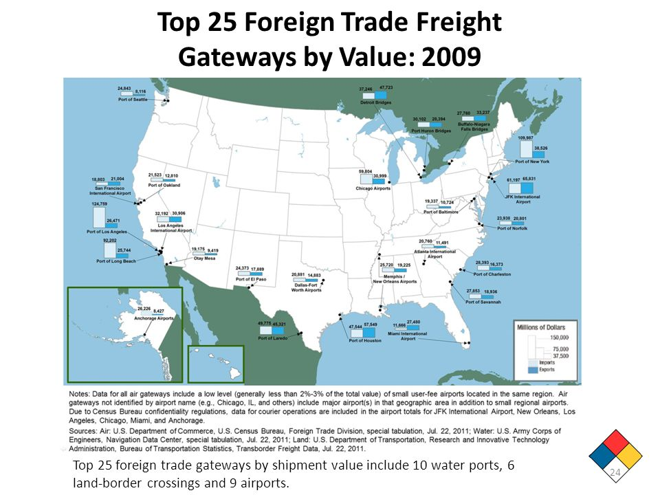 Top 25 Foreign Trade Freight