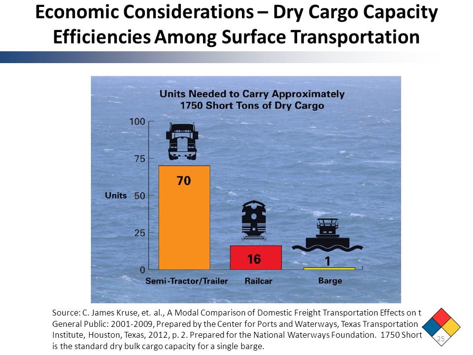 Economic Considerations – Dry Cargo Capacity Efficiencies Among Surface Transportation