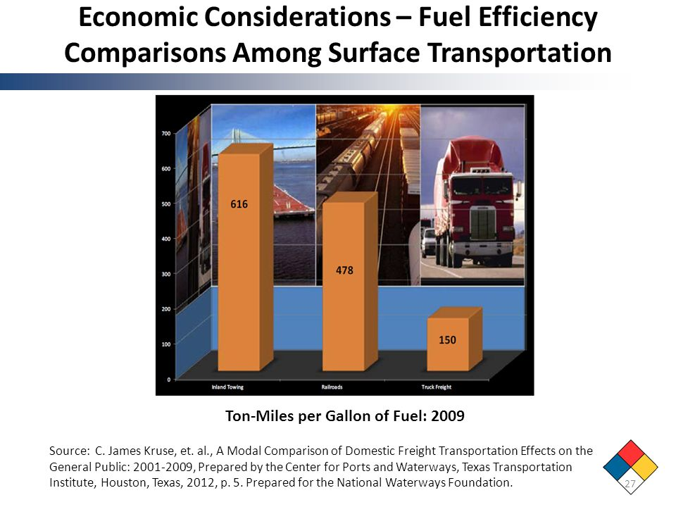 Economic Considerations – Fuel Efficiency Comparisons Among Surface Transportation
