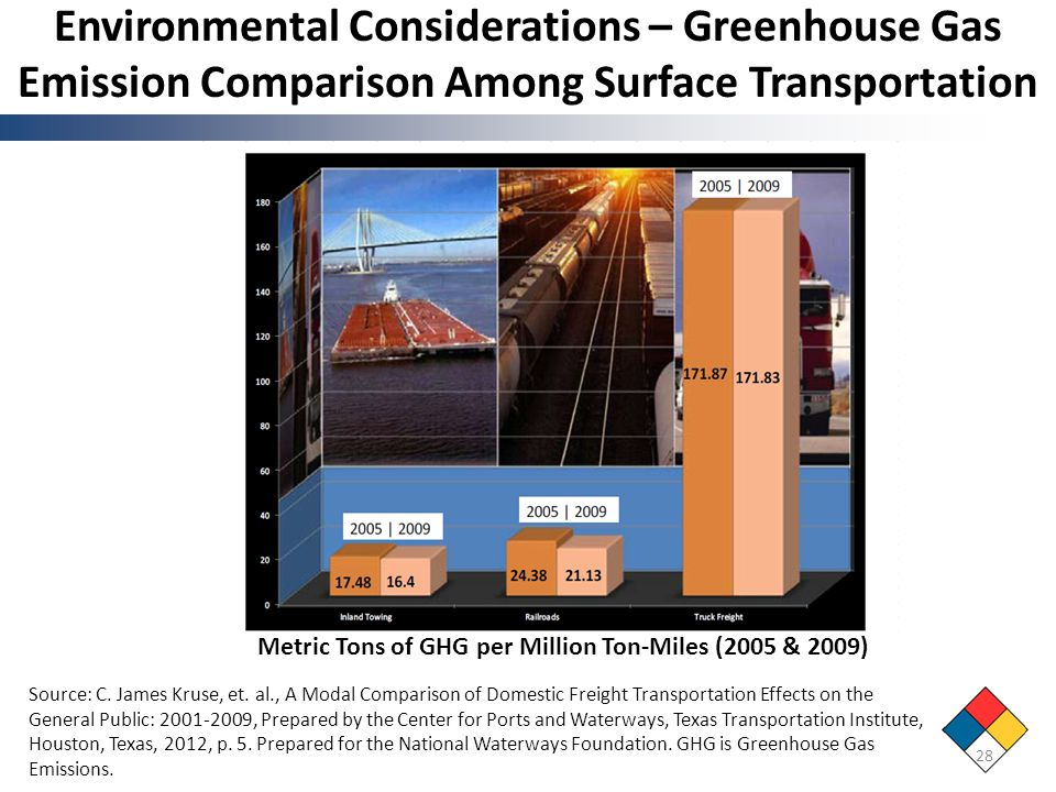 Environmental Considerations – Greenhouse Gas Emission Comparison Among Surface Transportation