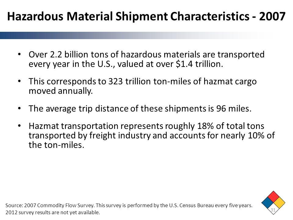 Hazardous Material Shipment Characteristics - 2007