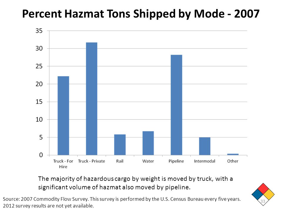 Percent Hazmat Tons Shipped by Mode - 2007